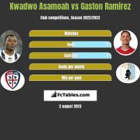 Kwadwo Asamoah vs Gaston Ramirez h2h player stats