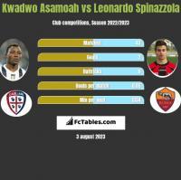 Kwadwo Asamoah vs Leonardo Spinazzola h2h player stats