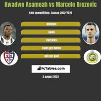 Kwadwo Asamoah vs Marcelo Brozović h2h player stats