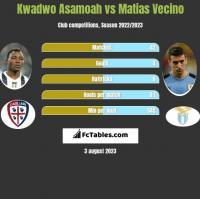 Kwadwo Asamoah vs Matias Vecino h2h player stats