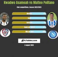 Kwadwo Asamoah vs Matteo Politano h2h player stats