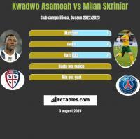 Kwadwo Asamoah vs Milan Skriniar h2h player stats