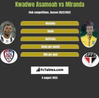 Kwadwo Asamoah vs Miranda h2h player stats