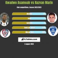 Kwadwo Asamoah vs Razvan Marin h2h player stats