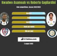 Kwadwo Asamoah vs Roberto Gagliardini h2h player stats