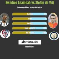 Kwadwo Asamoah vs Stefan de Vrij h2h player stats
