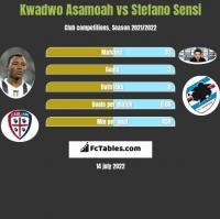 Kwadwo Asamoah vs Stefano Sensi h2h player stats