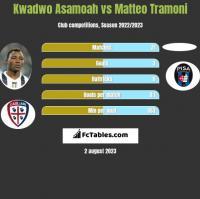 Kwadwo Asamoah vs Matteo Tramoni h2h player stats