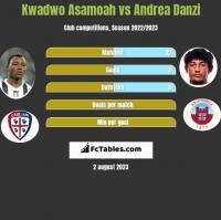 Kwadwo Asamoah vs Andrea Danzi h2h player stats