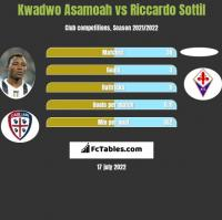 Kwadwo Asamoah vs Riccardo Sottil h2h player stats