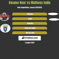 Kwame Nsor vs Matheus Indio h2h player stats