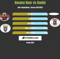 Kwame Nsor vs Daniel h2h player stats