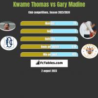 Kwame Thomas vs Gary Madine h2h player stats