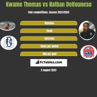 Kwame Thomas vs Nathan Delfouneso h2h player stats