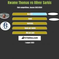 Kwame Thomas vs Oliver Sarkic h2h player stats