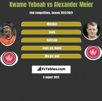 Kwame Yeboah vs Alexander Meier h2h player stats