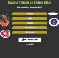Kwame Yeboah vs Kenjok Athiu h2h player stats