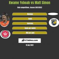 Kwame Yeboah vs Matt Simon h2h player stats