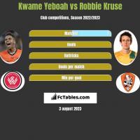 Kwame Yeboah vs Robbie Kruse h2h player stats