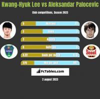 Kwang-Hyuk Lee vs Aleksandar Palocevic h2h player stats