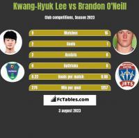 Kwang-Hyuk Lee vs Brandon O'Neill h2h player stats