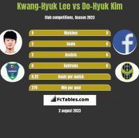 Kwang-Hyuk Lee vs Do-Hyuk Kim h2h player stats