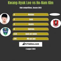 Kwang-Hyuk Lee vs Ho-Nam Kim h2h player stats