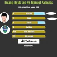 Kwang-Hyuk Lee vs Manuel Palacios h2h player stats