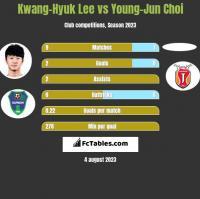 Kwang-Hyuk Lee vs Young-Jun Choi h2h player stats