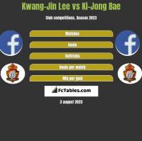 Kwang-Jin Lee vs Ki-Jong Bae h2h player stats
