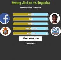 Kwang-Jin Lee vs Negueba h2h player stats