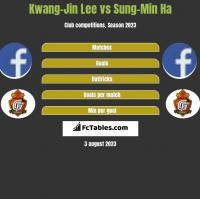 Kwang-Jin Lee vs Sung-Min Ha h2h player stats