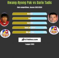 Kwang-Ryong Pak vs Dario Tadic h2h player stats