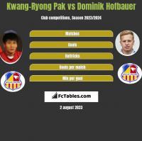 Kwang-Ryong Pak vs Dominik Hofbauer h2h player stats