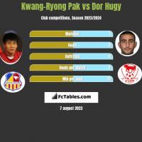 Kwang-Ryong Pak vs Dor Hugy h2h player stats