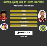 Kwang-Ryong Pak vs Lukas Grozurek h2h player stats
