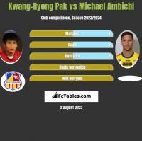 Kwang-Ryong Pak vs Michael Ambichl h2h player stats