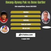 Kwang-Ryong Pak vs Rene Gartler h2h player stats