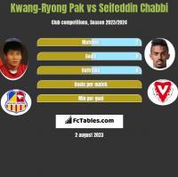 Kwang-Ryong Pak vs Seifeddin Chabbi h2h player stats