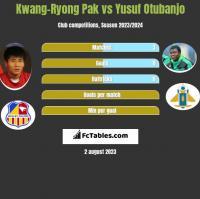 Kwang-Ryong Pak vs Yusuf Otubanjo h2h player stats