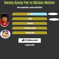 Kwang-Ryong Pak vs Nicolas Meister h2h player stats