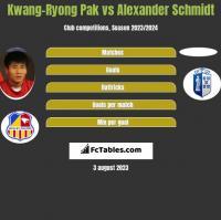Kwang-Ryong Pak vs Alexander Schmidt h2h player stats