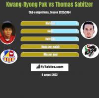 Kwang-Ryong Pak vs Thomas Sabitzer h2h player stats
