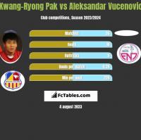 Kwang-Ryong Pak vs Aleksandar Vucenovic h2h player stats