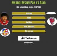Kwang-Ryong Pak vs Alan h2h player stats