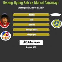 Kwang-Ryong Pak vs Marcel Tanzmayr h2h player stats