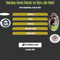 Kwang-Seon Kwak vs Hyo-Jin Choi h2h player stats