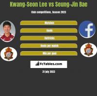 Kwang-Seon Lee vs Seung-Jin Bae h2h player stats