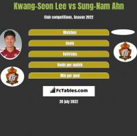 Kwang-Seon Lee vs Sung-Nam Ahn h2h player stats
