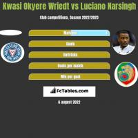 Kwasi Okyere Wriedt vs Luciano Narsingh h2h player stats